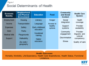 Kaiser Family Foundation's SDOH Framework